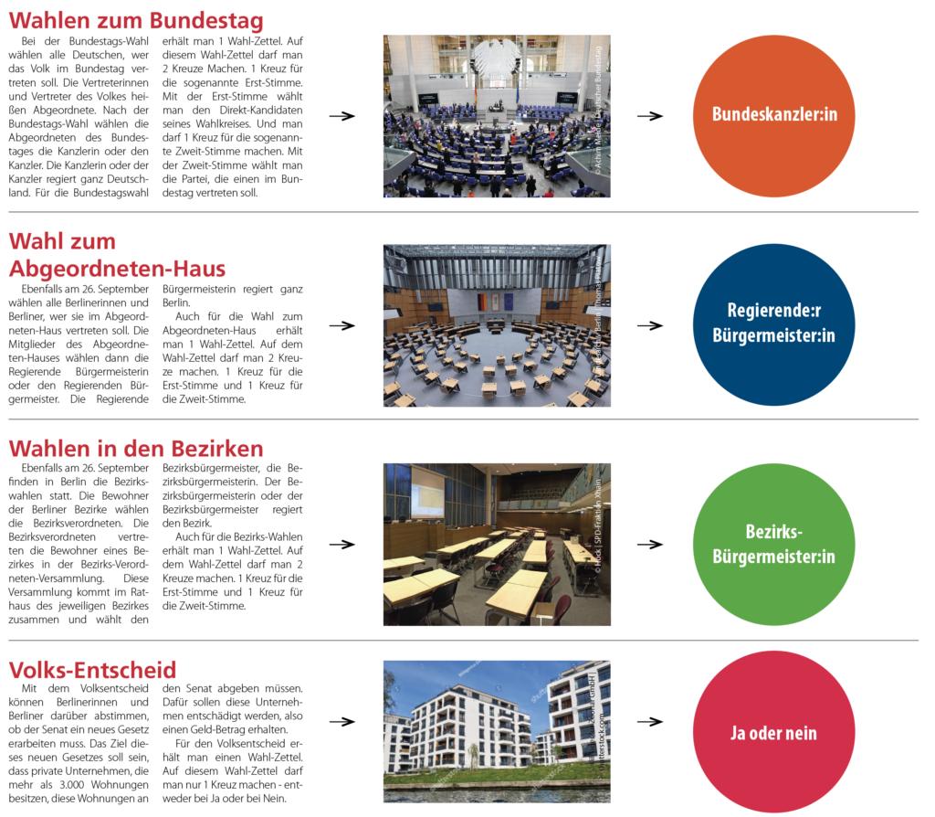 Bildschirmfoto mit Erklärungen zu den einzelnen Wahlen: Bundestag, Berliner Abheordeten-Haus, Bezirke und dem Volksentscheid.